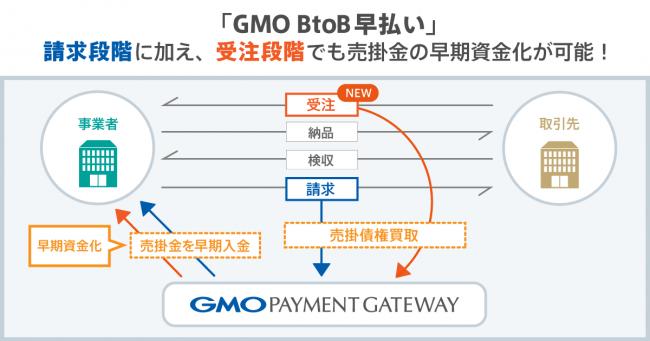 gmo-btob